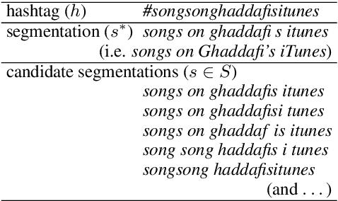 Figure 3 for Multi-task Pairwise Neural Ranking for Hashtag Segmentation