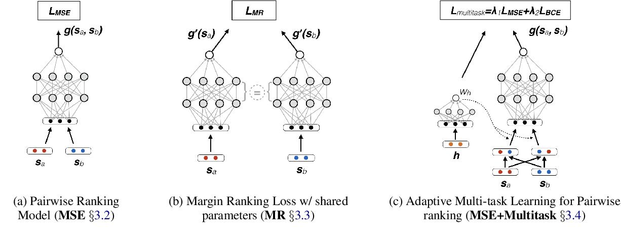 Figure 2 for Multi-task Pairwise Neural Ranking for Hashtag Segmentation