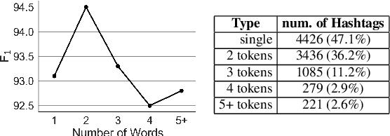 Figure 4 for Multi-task Pairwise Neural Ranking for Hashtag Segmentation