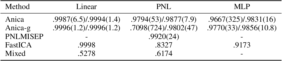 Figure 2 for Learning Independent Features with Adversarial Nets for Non-linear ICA