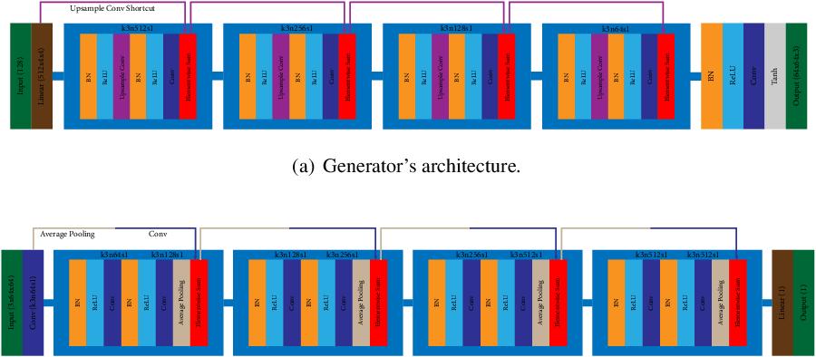 Figure 3 for Human Annotations Improve GAN Performances