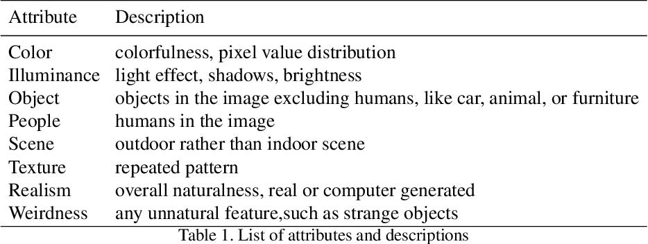 Figure 2 for Human Annotations Improve GAN Performances