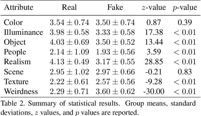 Figure 4 for Human Annotations Improve GAN Performances