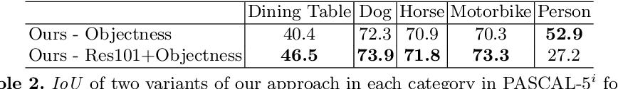 Figure 4 for Objectness-Aware One-Shot Semantic Segmentation