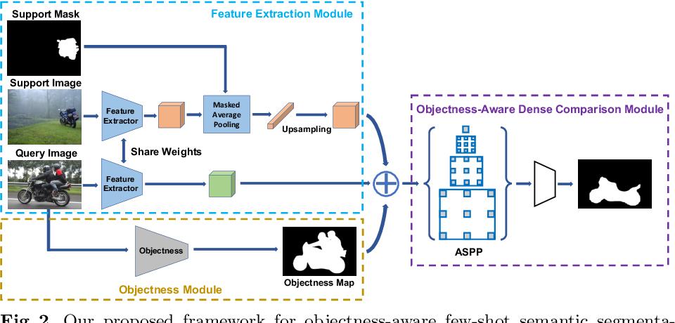 Figure 3 for Objectness-Aware One-Shot Semantic Segmentation