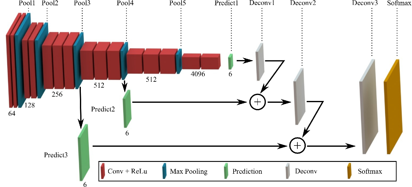 Figure 3 for PCA-aided Fully Convolutional Networks for Semantic Segmentation of Multi-channel fMRI