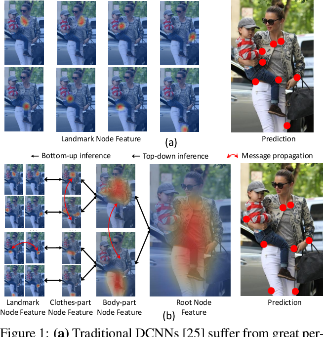 Figure 1 for Layout-Graph Reasoning for Fashion Landmark Detection