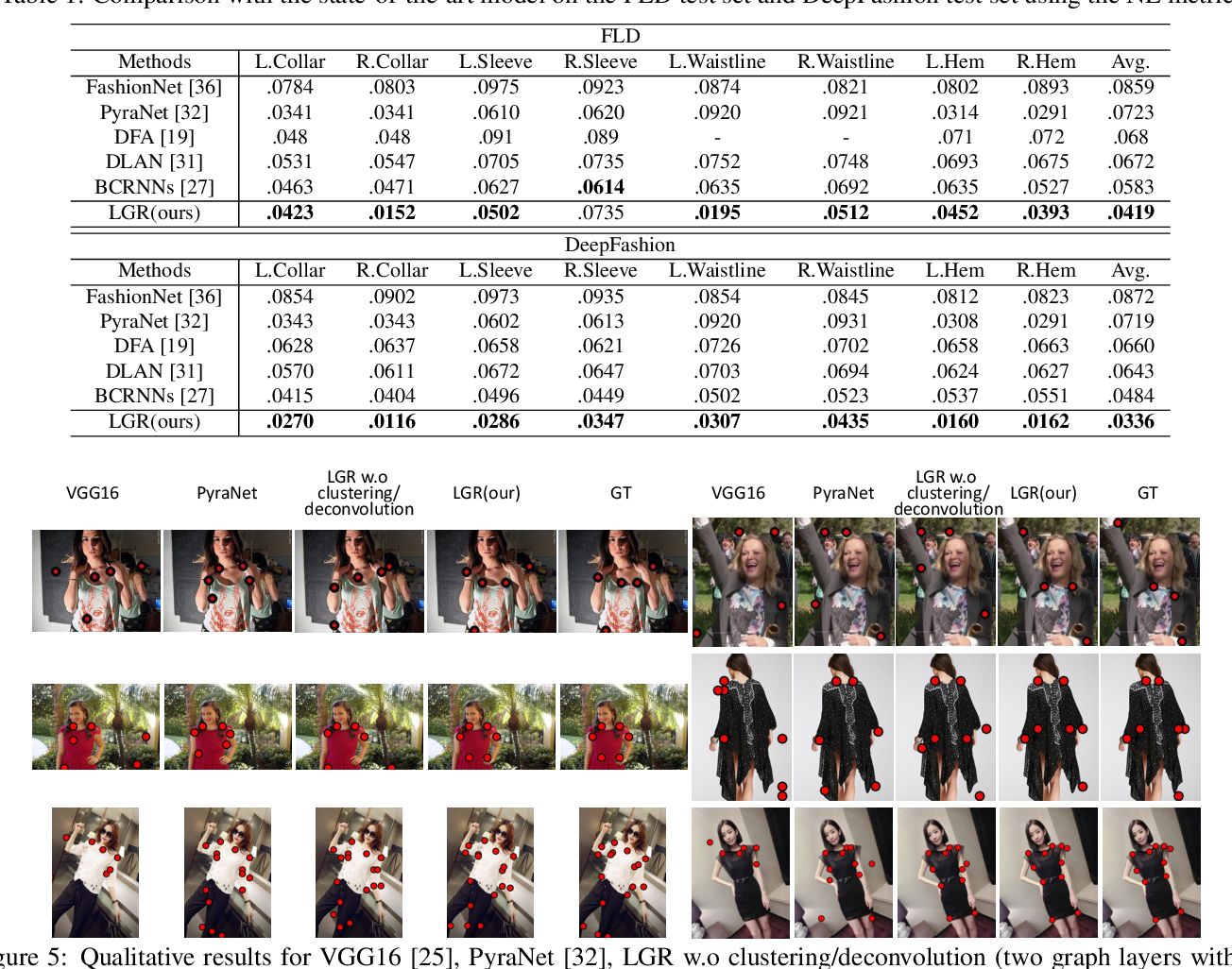 Figure 2 for Layout-Graph Reasoning for Fashion Landmark Detection