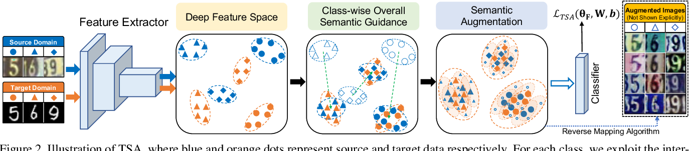 Figure 3 for Transferable Semantic Augmentation for Domain Adaptation