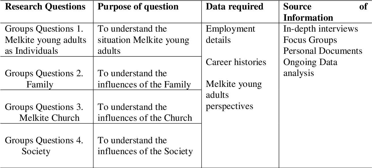 PDF] Challenges of Melkite young adults in Melbourne