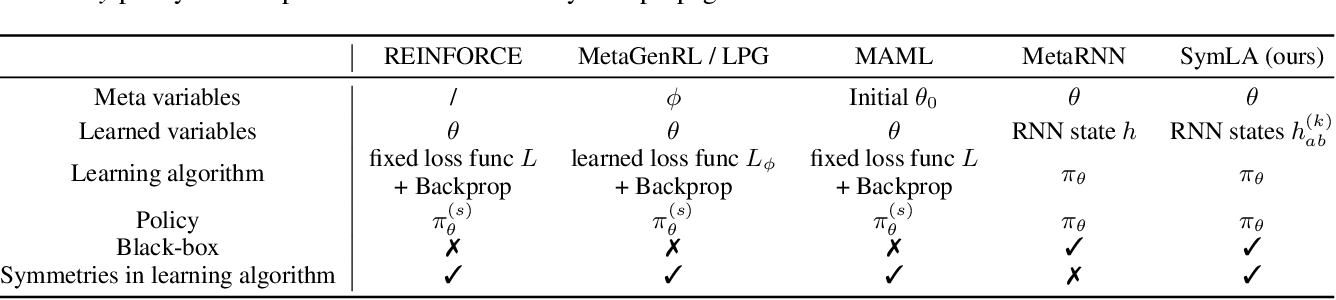 Figure 2 for Introducing Symmetries to Black Box Meta Reinforcement Learning