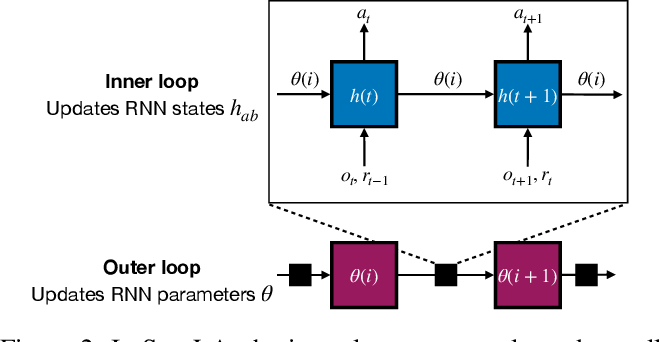 Figure 3 for Introducing Symmetries to Black Box Meta Reinforcement Learning