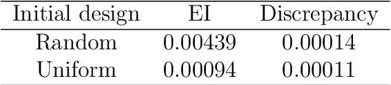 Figure 2 for Sequential Computer Experimental Design for Estimating an Extreme Probability or Quantile