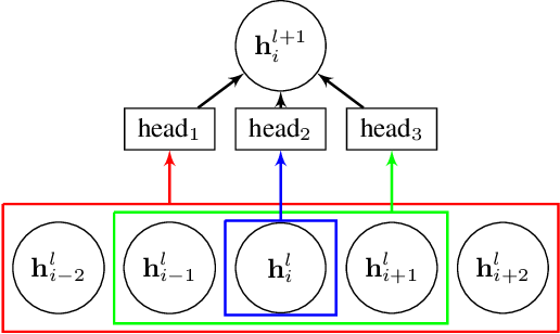 Figure 1 for Multi-Scale Self-Attention for Text Classification
