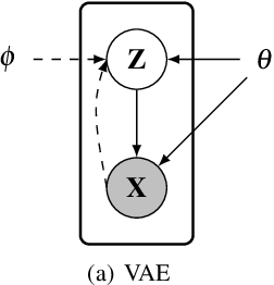 Figure 2 for Advances in Variational Inference