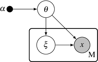 Figure 1 for Advances in Variational Inference