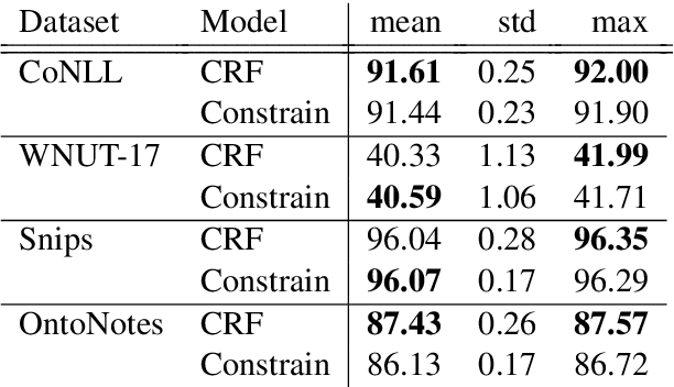 Figure 1 for Constrained Decoding for Computationally Efficient Named Entity Recognition Taggers
