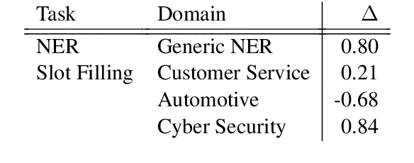 Figure 2 for Constrained Decoding for Computationally Efficient Named Entity Recognition Taggers