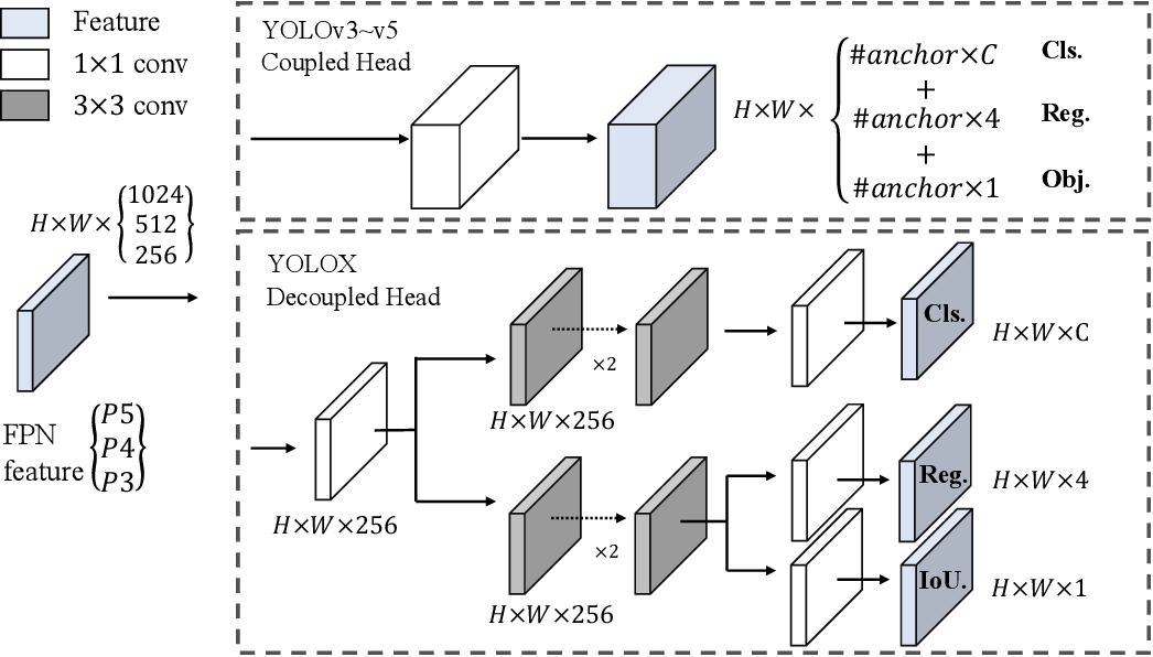 Figure 2 for YOLOX: Exceeding YOLO Series in 2021