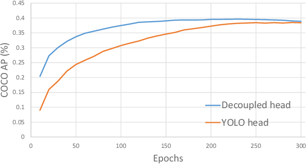 Figure 4 for YOLOX: Exceeding YOLO Series in 2021