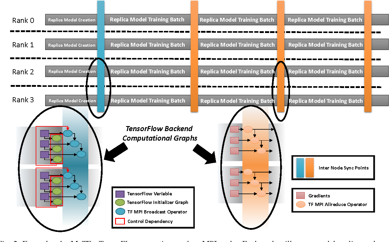 Figure 2 from User-transparent Distributed TensorFlow