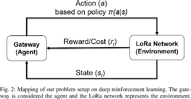 Figure 4 for Intelligent Resource Allocation in Dense LoRa Networks using Deep Reinforcement Learning