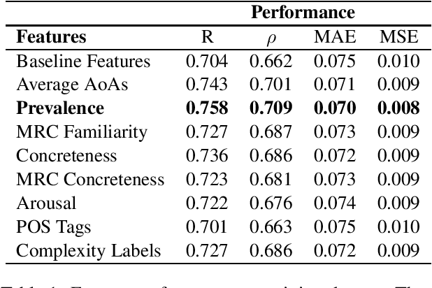 Figure 1 for LCP-RIT at SemEval-2021 Task 1: Exploring Linguistic Features for Lexical Complexity Prediction