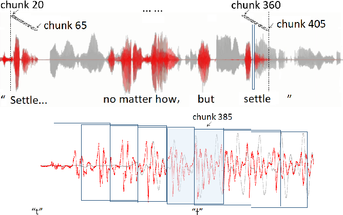 Figure 1 for Effective Low-Cost Time-Domain Audio Separation Using Globally Attentive Locally Recurrent Networks