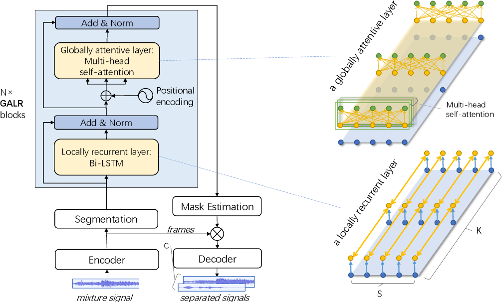 Figure 3 for Effective Low-Cost Time-Domain Audio Separation Using Globally Attentive Locally Recurrent Networks