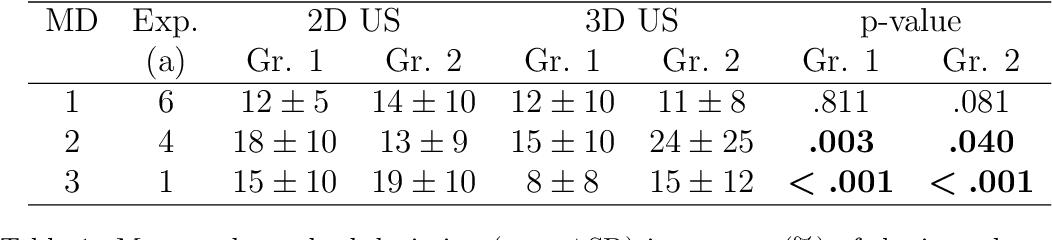 Figure 2 for Tracked 3D Ultrasound and Deep Neural Network-based Thyroid Segmentation reduce Interobserver Variability in Thyroid Volumetry