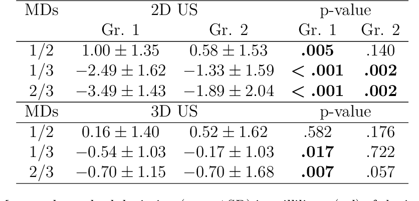 Figure 4 for Tracked 3D Ultrasound and Deep Neural Network-based Thyroid Segmentation reduce Interobserver Variability in Thyroid Volumetry