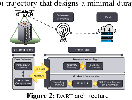 Figure 4 for DART: Accurate, Autonomous, Near Real-time 3D Reconstruction using Drones