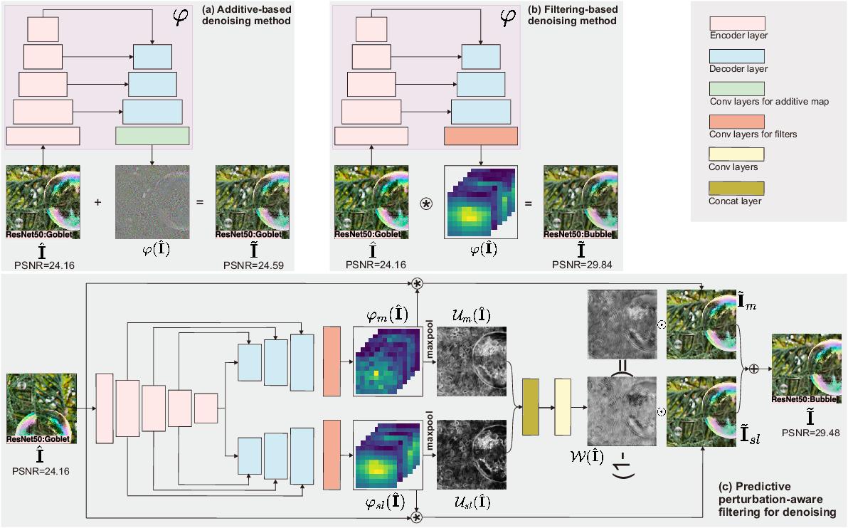 Figure 1 for AdvFilter: Predictive Perturbation-aware Filtering against Adversarial Attack via Multi-domain Learning