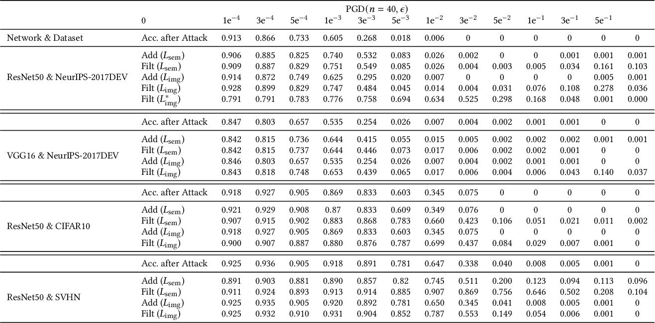Figure 2 for AdvFilter: Predictive Perturbation-aware Filtering against Adversarial Attack via Multi-domain Learning