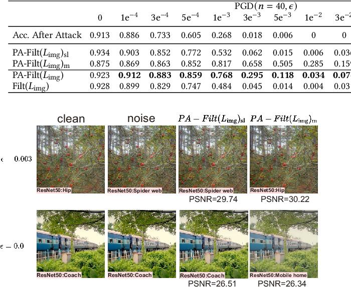 Figure 4 for AdvFilter: Predictive Perturbation-aware Filtering against Adversarial Attack via Multi-domain Learning