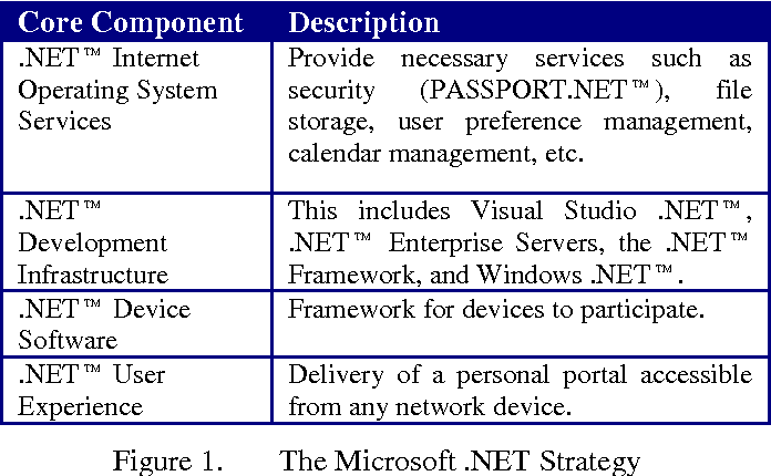 Figure 1 from Introduction to Service-Oriented Programming ( Rev 2