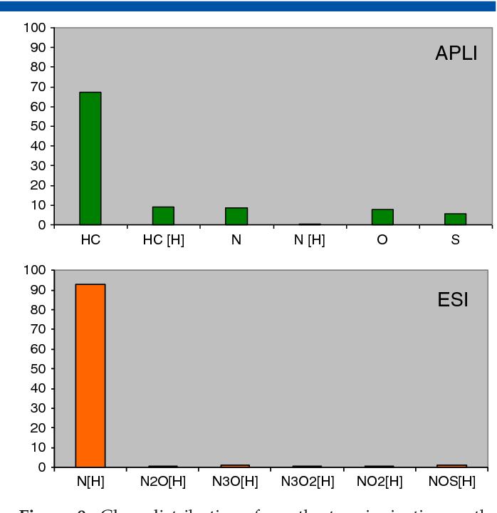 Figure 9 from Atmospheric pressure laser ionization (APLI) coupled