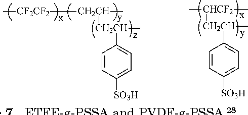 Figure 7. ETFE-g-PSSA and PVDF-g-PSSA.28