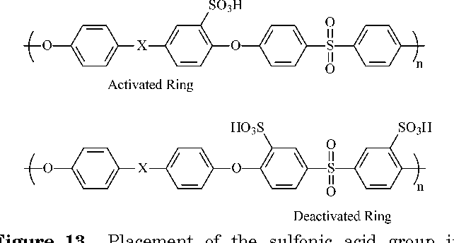 Figure 13. Placement of the sulfonic acid group in postsulfonation (activated ring) versus direct copolymerization (deactivated ring).