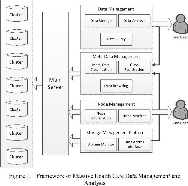 Figure 1. Framework of Massive Health Care Data Management and Analysis