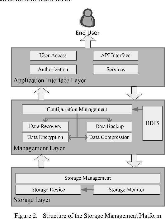 Figure 2. Structure of the Storage Management Platform