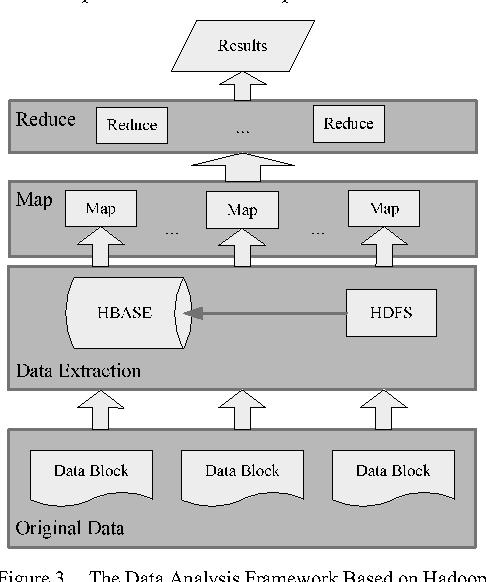 Figure 3. The Data Analysis Framework Based on Hadoop