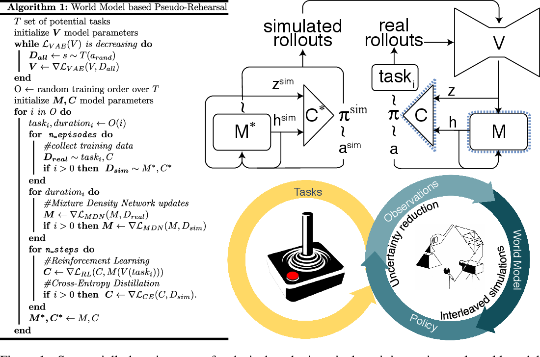 Figure 1 for Using World Models for Pseudo-Rehearsal in Continual Learning