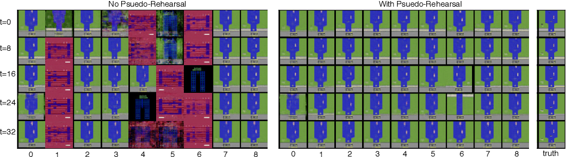 Figure 3 for Using World Models for Pseudo-Rehearsal in Continual Learning