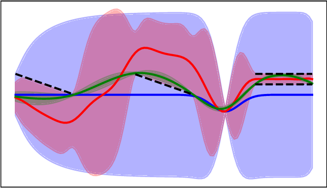 Figure 1 for Constrained Probabilistic Movement Primitives for Robot Trajectory Adaptation