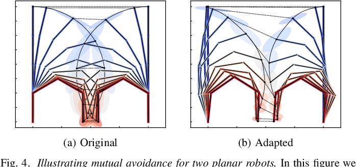 Figure 4 for Constrained Probabilistic Movement Primitives for Robot Trajectory Adaptation
