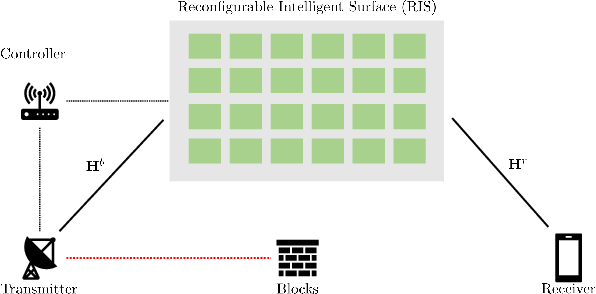 Figure 1 for Bidirectional Approximate Message Passing for RIS-Assisted Multi-User MISO Communications