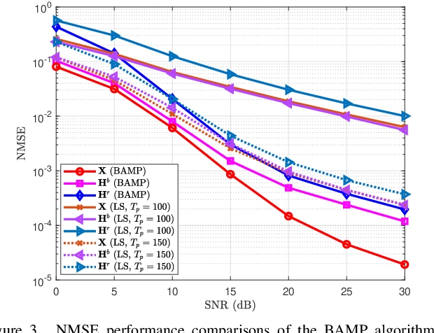 Figure 3 for Bidirectional Approximate Message Passing for RIS-Assisted Multi-User MISO Communications