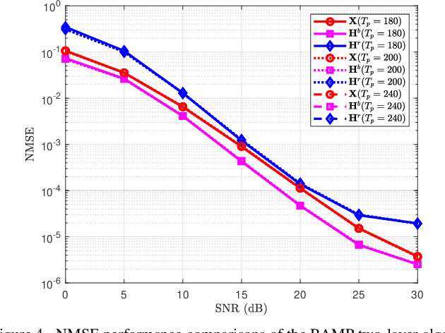 Figure 4 for Bidirectional Approximate Message Passing for RIS-Assisted Multi-User MISO Communications