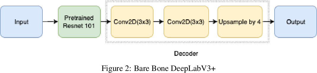 Figure 3 for Analysis on DeepLabV3+ Performance for Automatic Steel Defects Detection